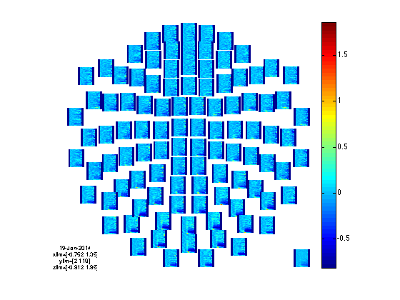 Time-frequency analysis using wavelets, Hanning windows and